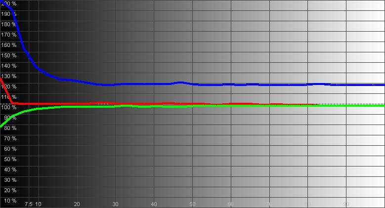 Результаты измерений - LED-монитор LG 24MP59G - рис.3