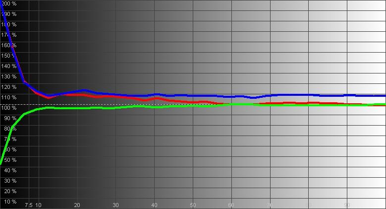 Результаты измерений - Epson EH-TW9300 - рис.3