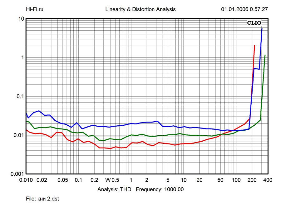 Результаты измерений – Krell Duo 175. Рис. 4