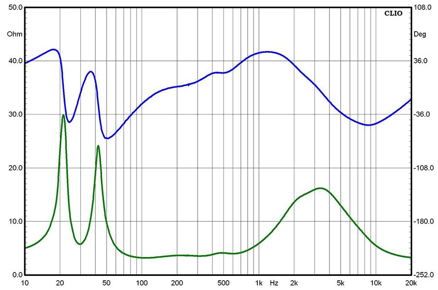 Результаты измерений - акустические системы Paradigm Persona 7F - рис.1