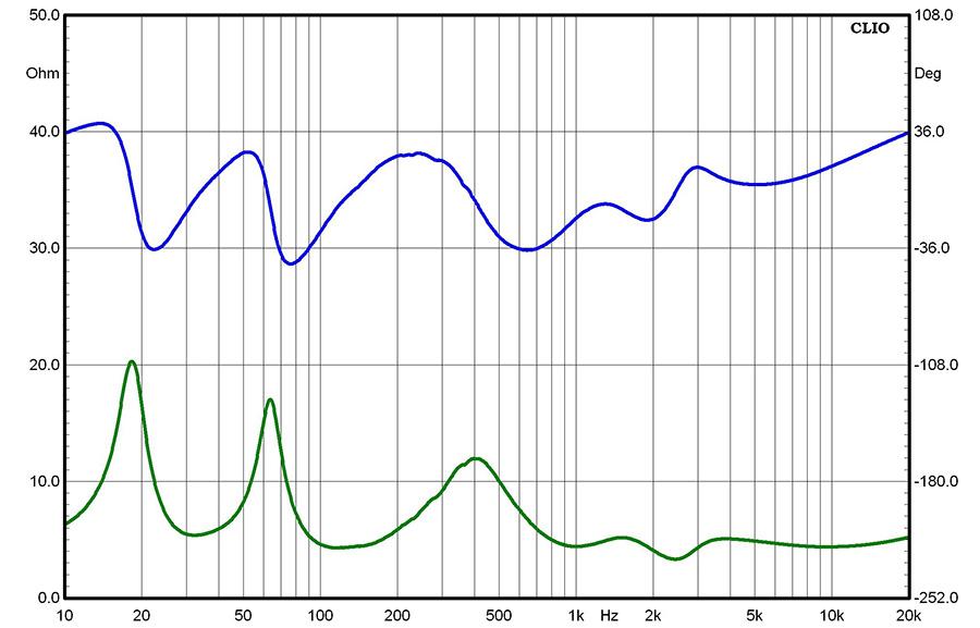 Результаты измерений - акустические системы Monitor Audio Silver 500 - рис.1