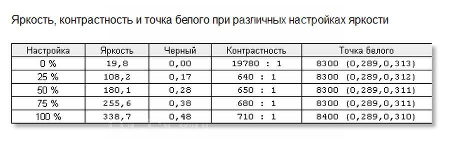 Результаты измерений