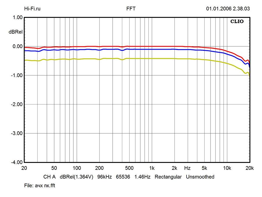 Результаты измерений – Onkyo C-7000R. Рис. 1