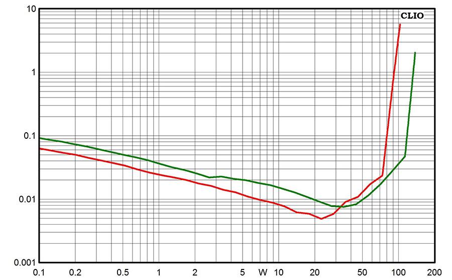 Результаты измерений - AV-ресивер Yamaha RX-V383 – рис. 3