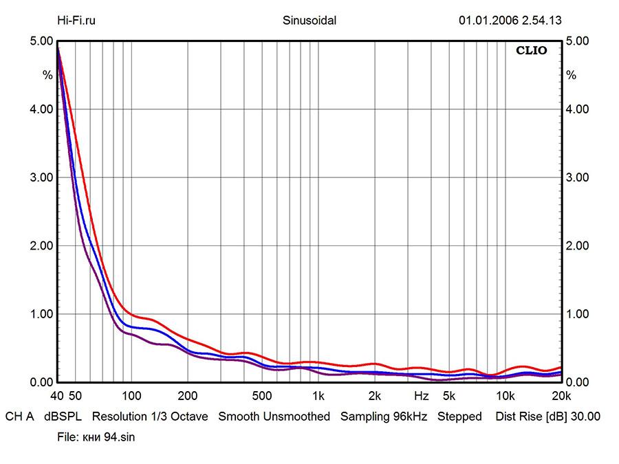 Результаты измерений – MartinLogan  ElectroMotion ESL X. Рис. 3