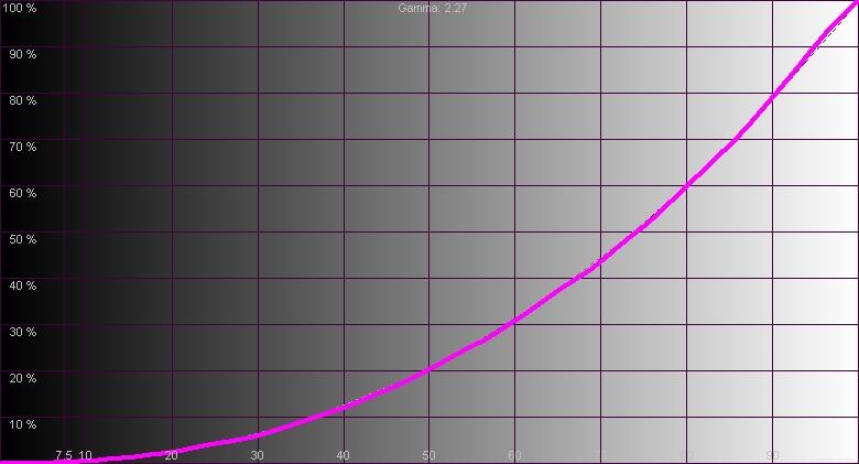 Результаты измерений - Epson EH-TW9300 - рис.2