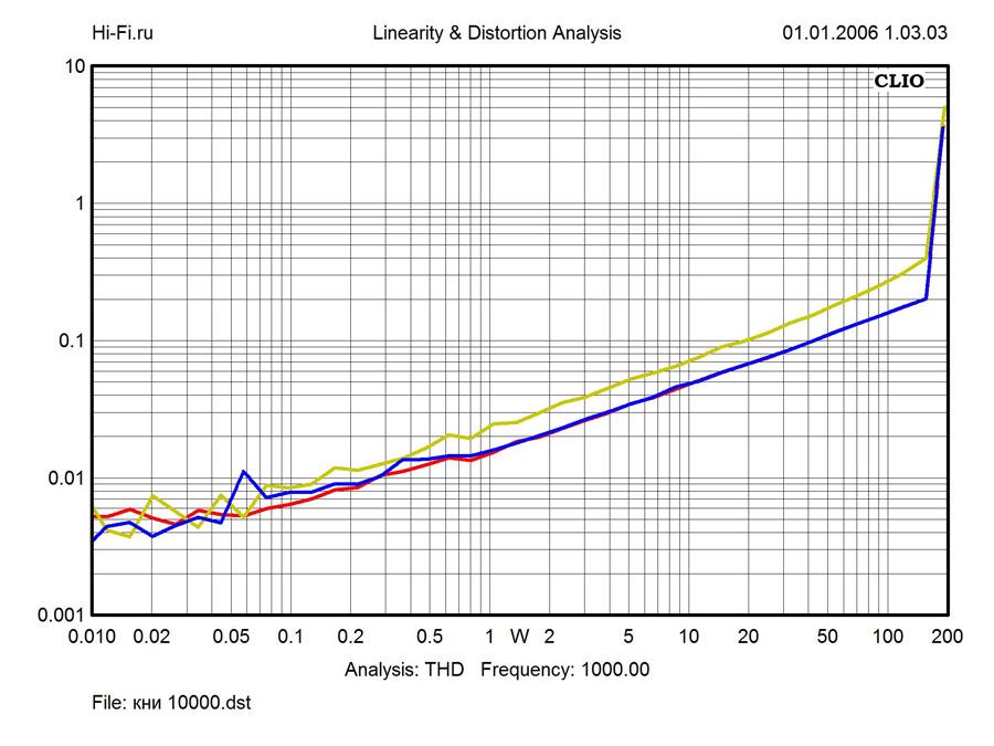 Результаты измерений Gryphon Antileon EVO Stereo. Рис. 2