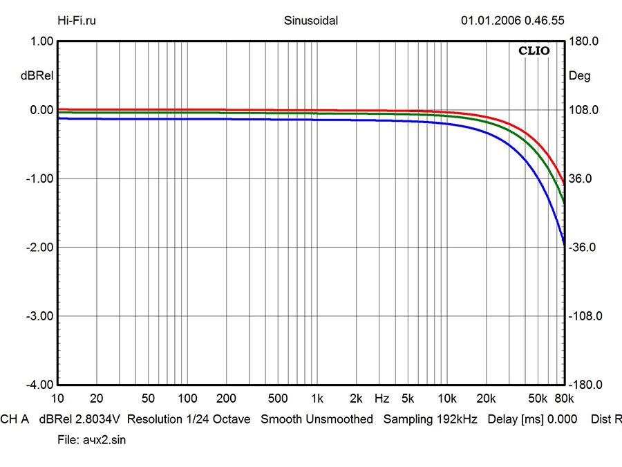 Результаты измерений – Electrocompaniet ECI-5 MK II. Рис. 1
