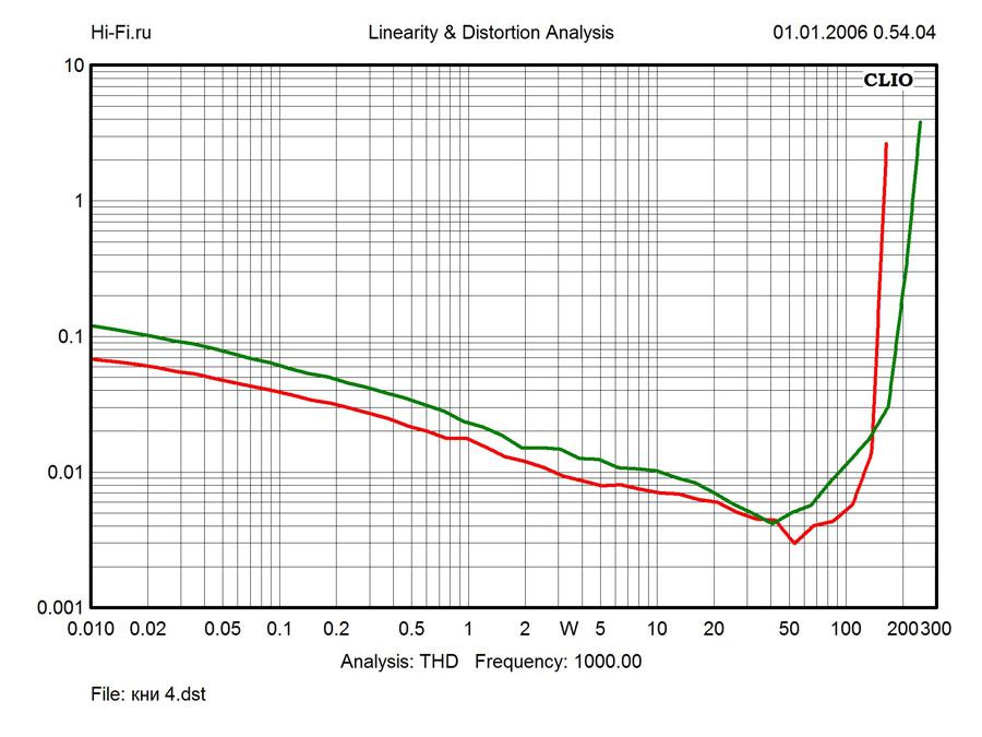 Результаты измерений - AV-ресивер Yamaha RX-A850 – рис. 3