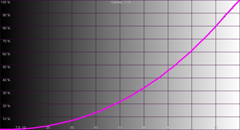 Результаты измерений - LED-монитор LG 24MP59G - рис.2