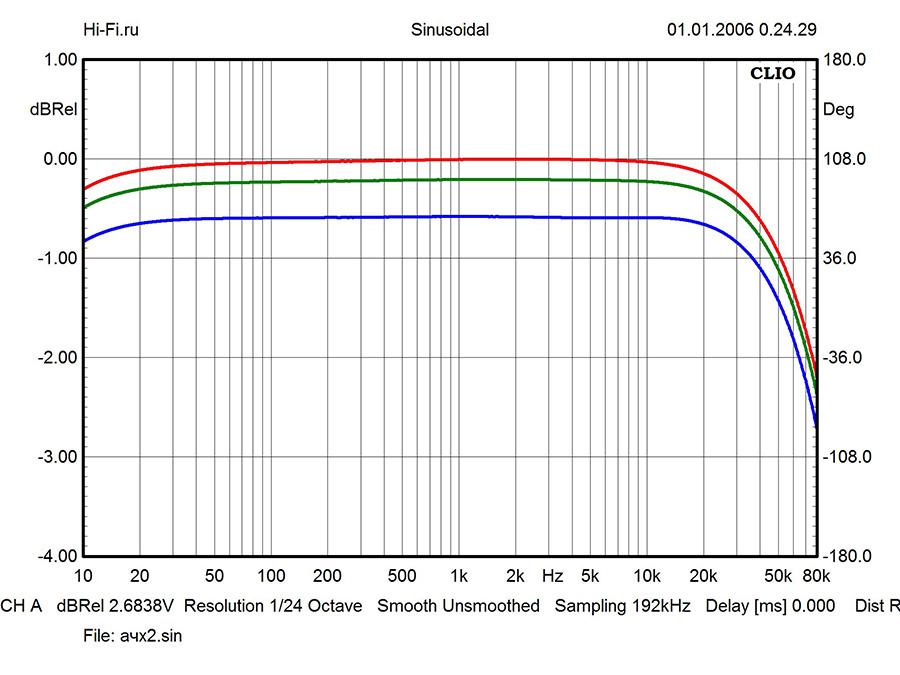 Результаты измерений - интегрированный усилитель Audio Analogue Maestro Anniversary – рис. 1