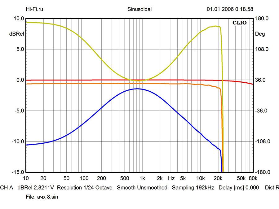 Результаты измерений Onkyo TX-RZ900. Рис. 1