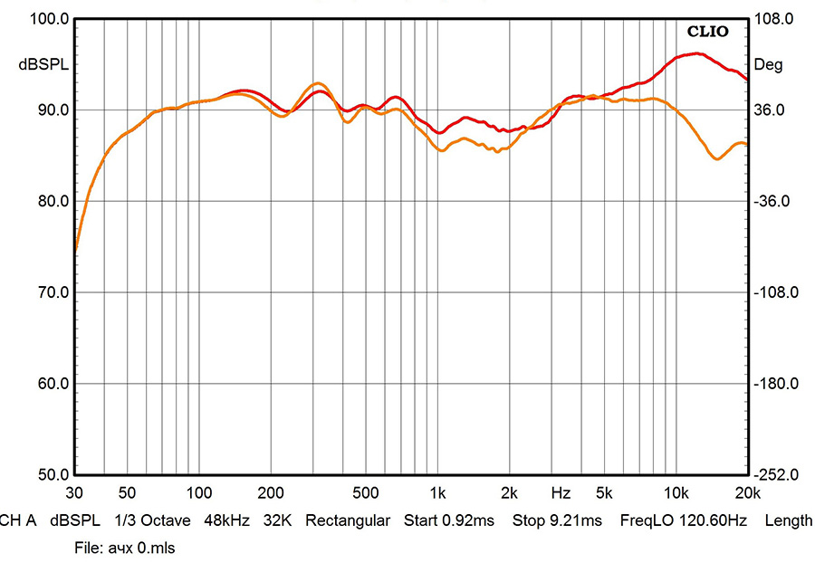 Результаты измерений - акустические системы Polk Audio Signature S55 - рис.2