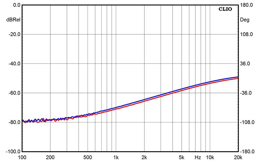 Результаты измерений - AV-ресивер Yamaha RX-V383 – рис. 2