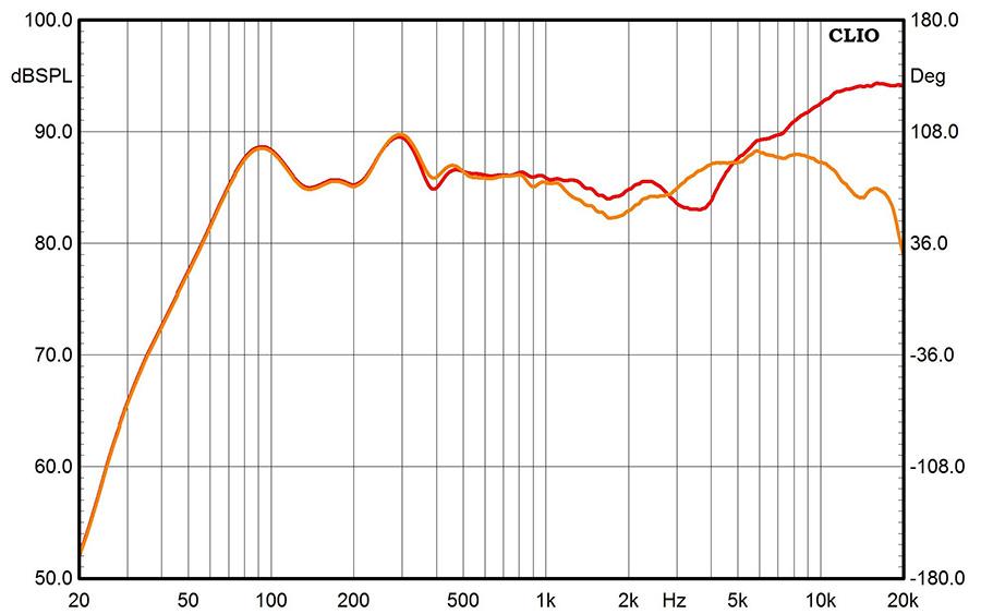Результаты измерений - акустические системы PMC twenty5.21 - рис.2
