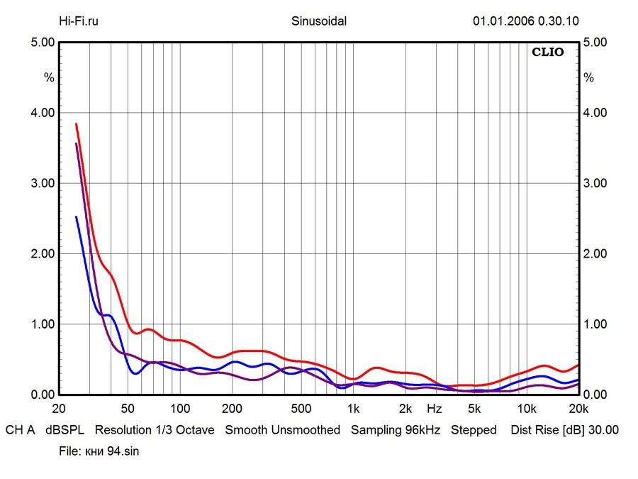 Результаты измерений – АС Wolf von Langa Son – рис. 3
