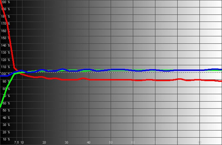 Результаты измерений - проектор BenQ W1090 – рис. 3