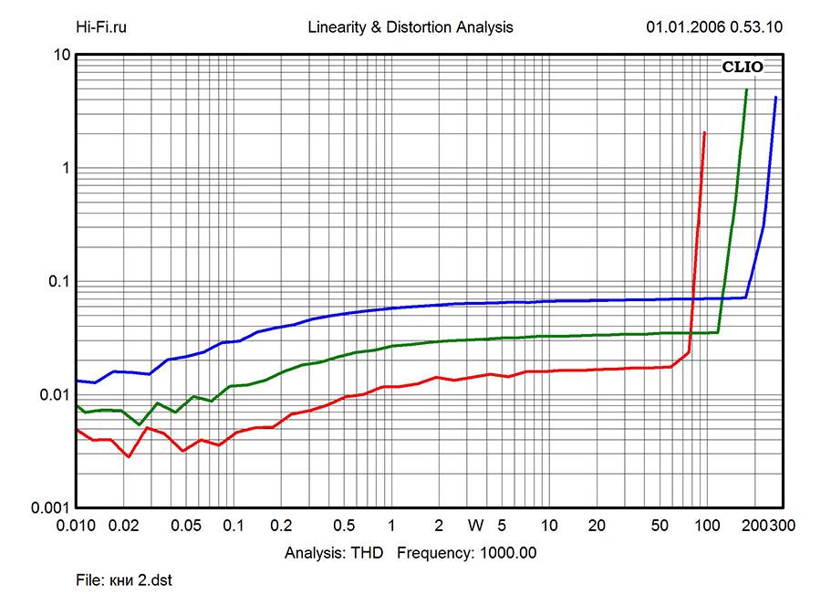 Результаты измерений - интегрированный усилитель Audio Analogue Fortissimo – рис. 2