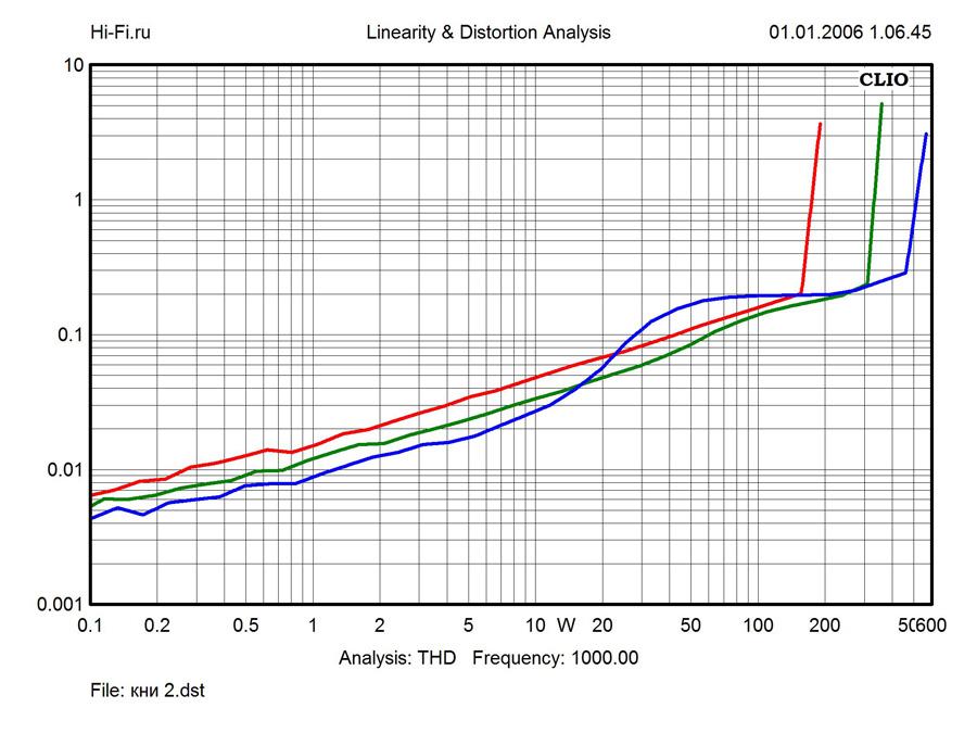 Результаты измерений Gryphon Antileon EVO Stereo. Рис. 3