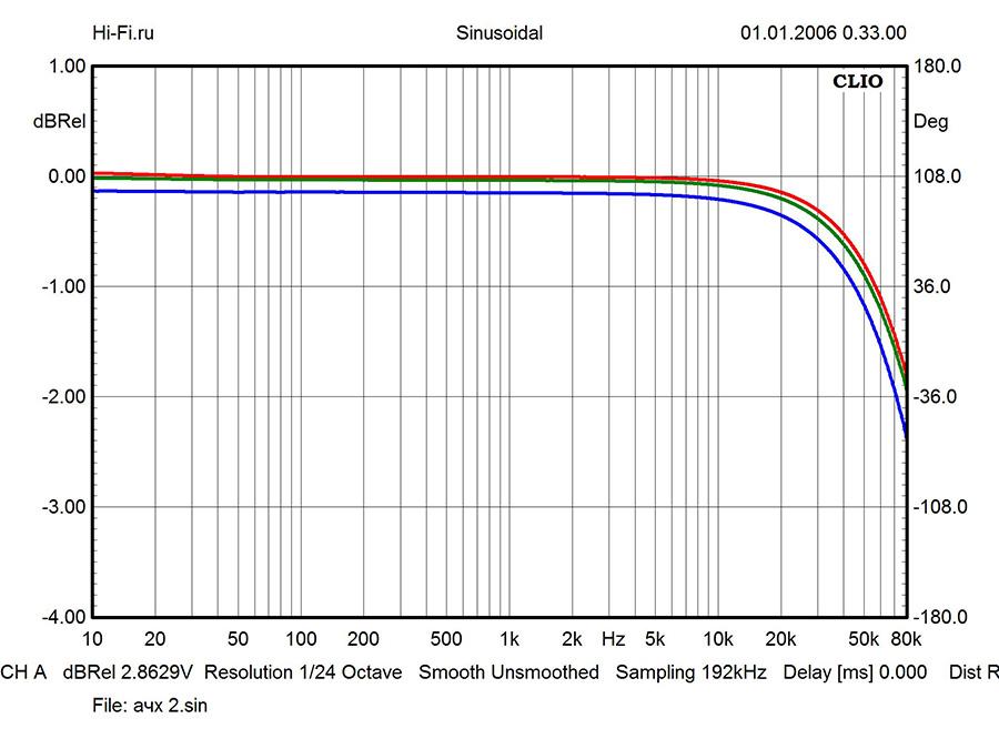 Результаты измерений – Krell Duo 175. Рис. 3