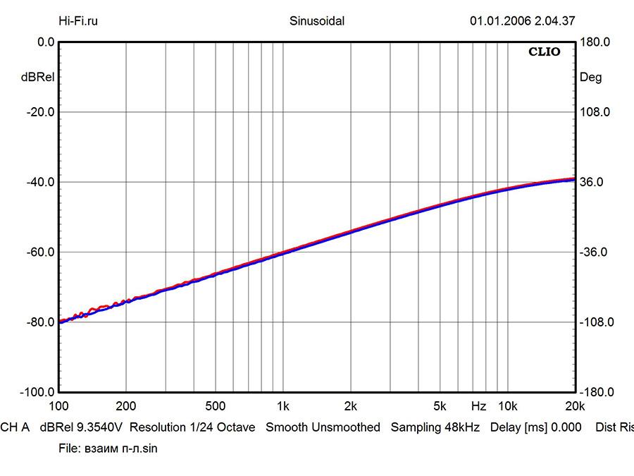 Результаты измерений – Onkyo P-3000R/M-5000R. Рис. 2
