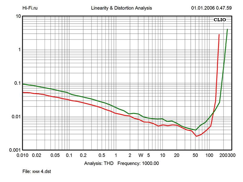 Результаты измерений - AV-ресивер Yamaha RX-V779 – рис. 3