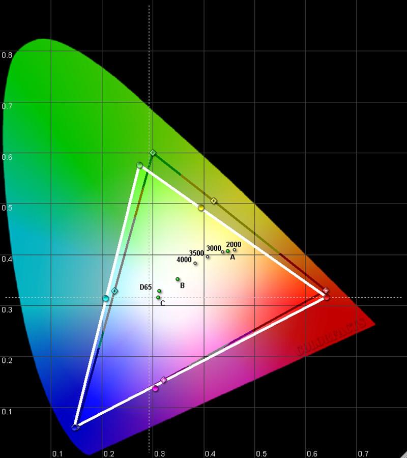 Результаты измерений - проектор BenQ W1090 – рис. 1