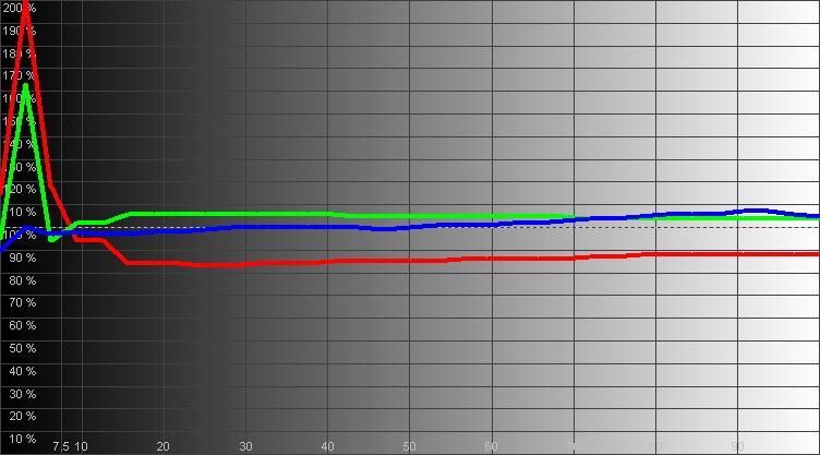Результаты измерений - OLED-телевизор LG OLED65W7V - рис.3
