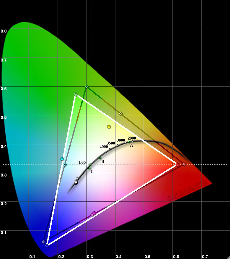 Результаты измерений - проектор SIM2 xTV – рис. 1