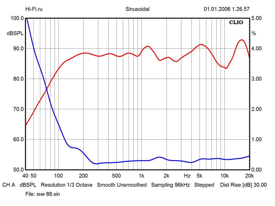 Результаты измерений – Yamaha NS-C444. Рис. 2