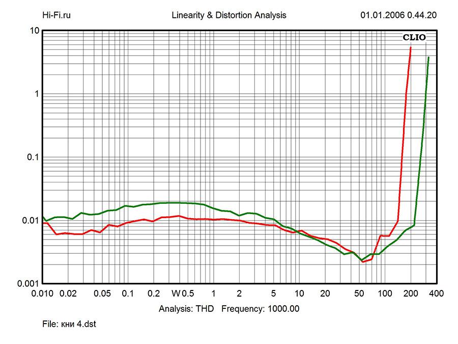 Результаты измерений Onkyo TX-RZ900. Рис. 3