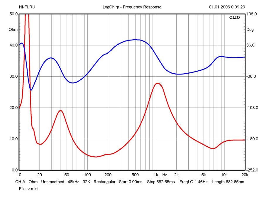 Результаты измерений – АС Wolf von Langa Son – рис. 1