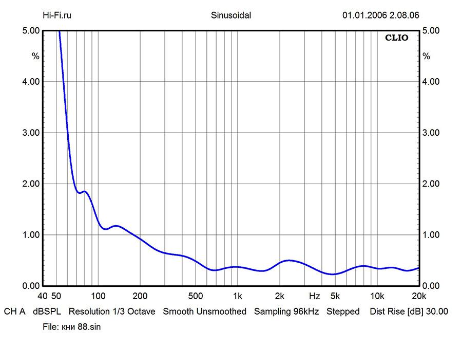 Результаты измерений - стереосистема Pioneer X-HM76 – рис. 2