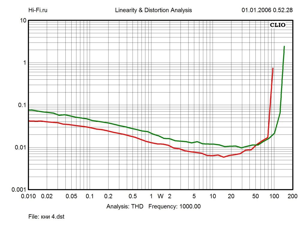 Результаты измерений - AV-ресивер Yamaha RX-V379 – рис. 3