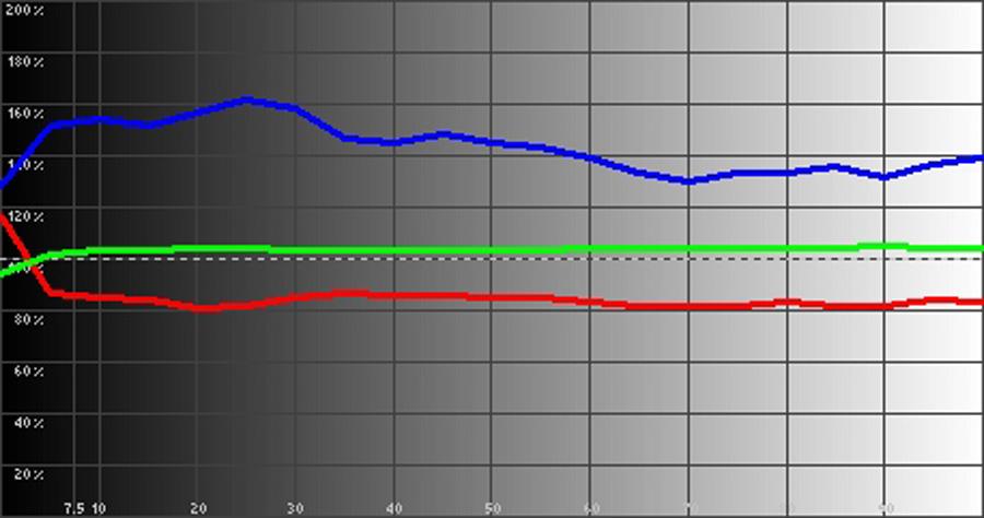 Результаты измерений - LED-проектор LG PH450UG – рис. 3