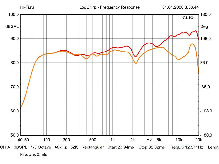 Результаты измерений - стереосистема Pioneer X-CM66D – рис. 1