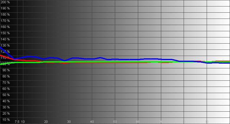 Результаты измерений - лазерный 4K DLP-проектор BenQ LK970 - рис.3