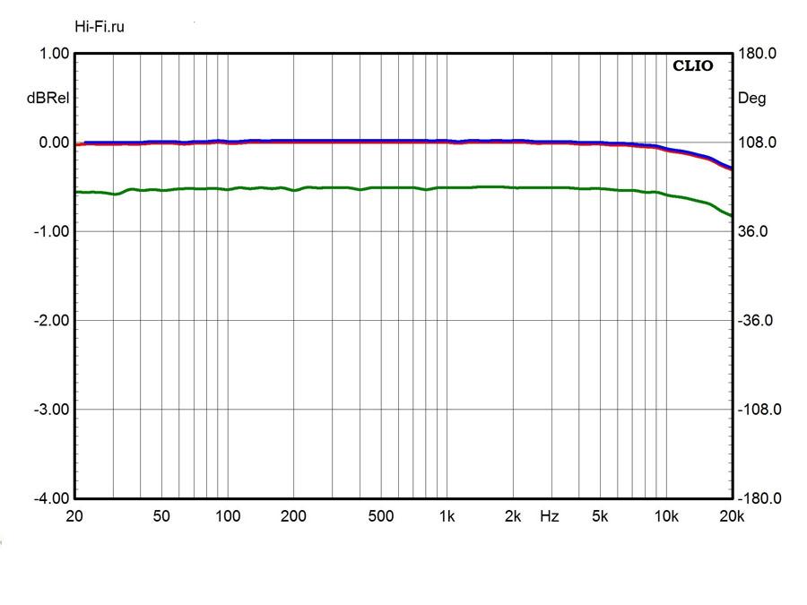 Результаты измерений – Onkyo NS-6170. Рис. 1