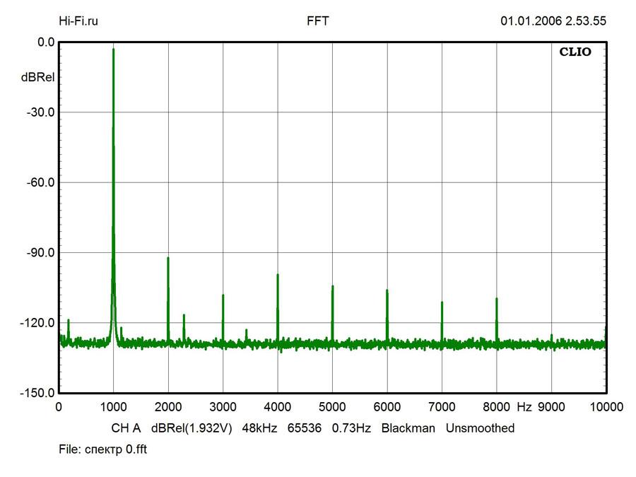 Результаты измерений – Onkyo NS-6170. Рис. 2