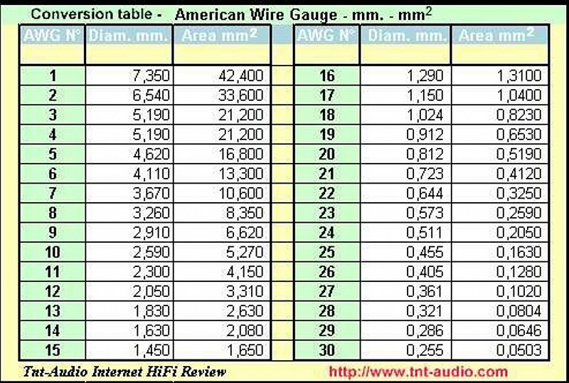 94 electrical wire size in mm electrical cable size chart with 16 awg wire current sense resistor kit 26 greentooth Gallery