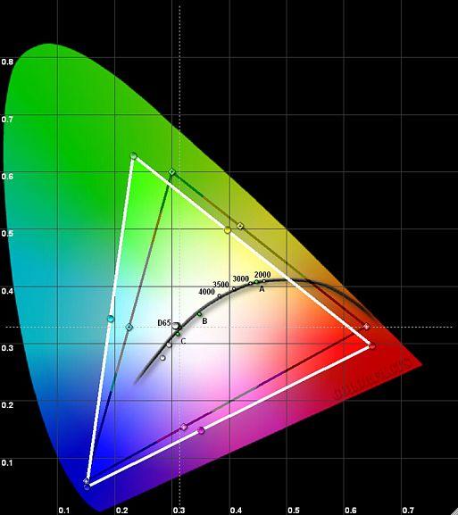Результаты измерений - LCD-монитор LG 32UL950 – рис. 1
