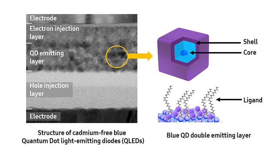 Blue QLED — очередная инновация от Samsung