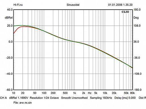 Результаты измерений - Electrocompaniet ECP 2 – рис. 2