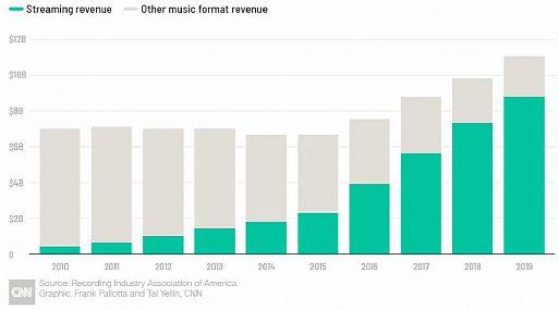Продажи LP растут, CD падают, а доминирует стриминг
