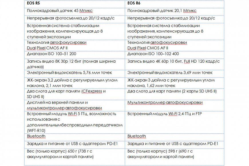 Характеристики камер Canon EOS R5 и EOS R6