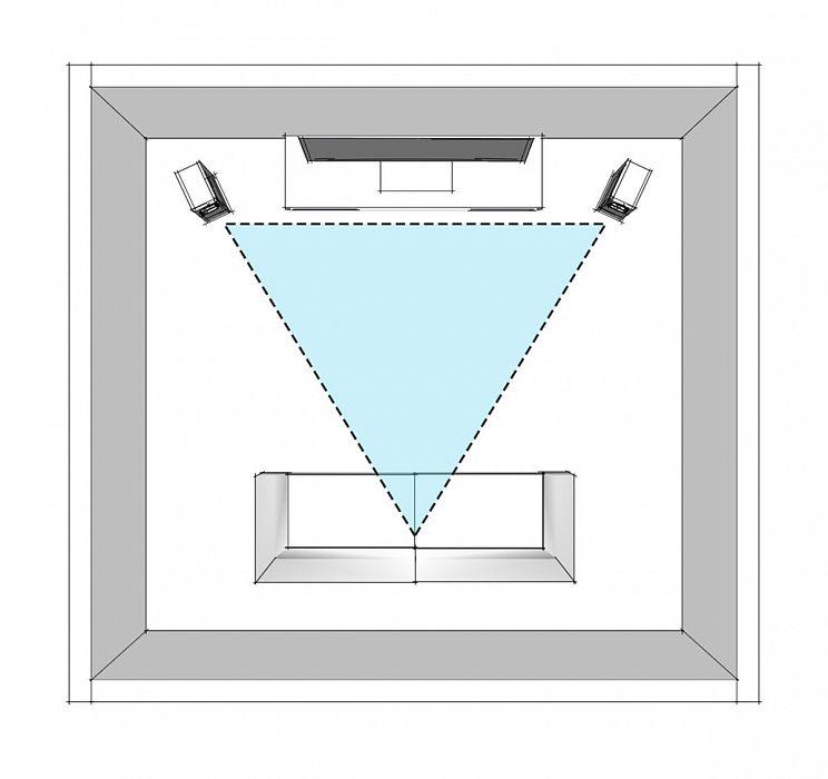 5. Используем расстановку по принципу треугольника с разворотом на слушателя