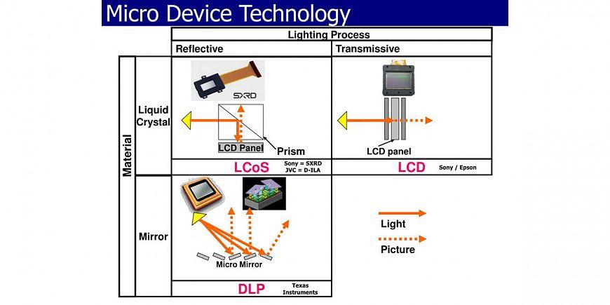 Какая проекционная технология лучше