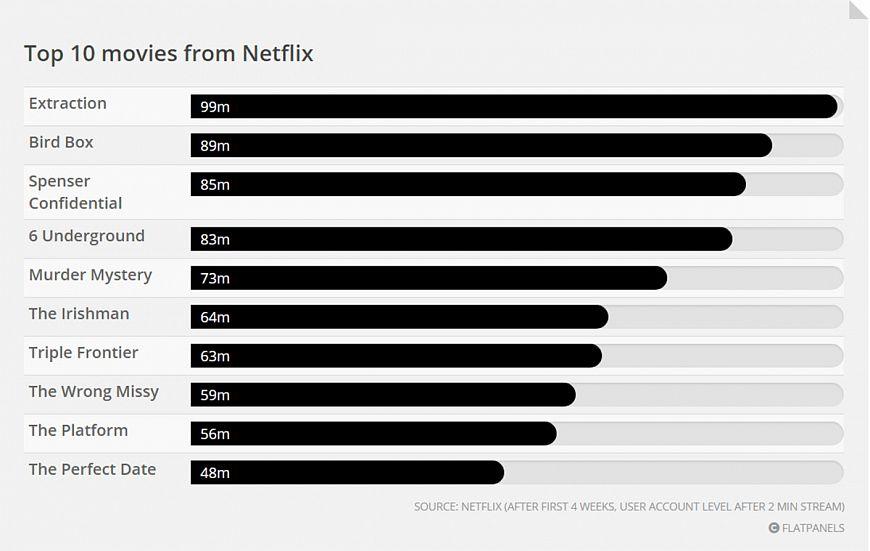 Два блокбастера в месяц от Netflix