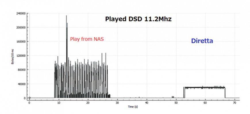 Diretta — Ethernet-протокол, оптимизированный для трансляции аудио