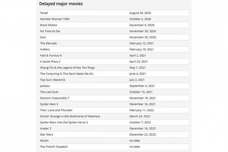 Премьеры голливудских блокбастеров откладываются